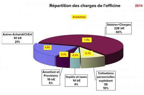 Répartition des charges de l'officine